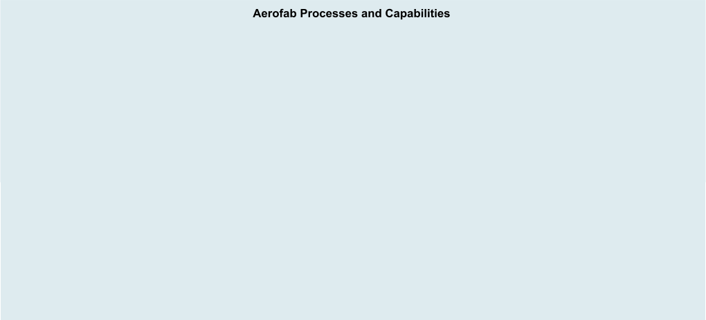 Aerofab Processes and Capabilities